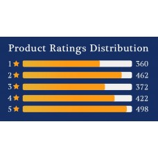 Product Ratings Distribution
