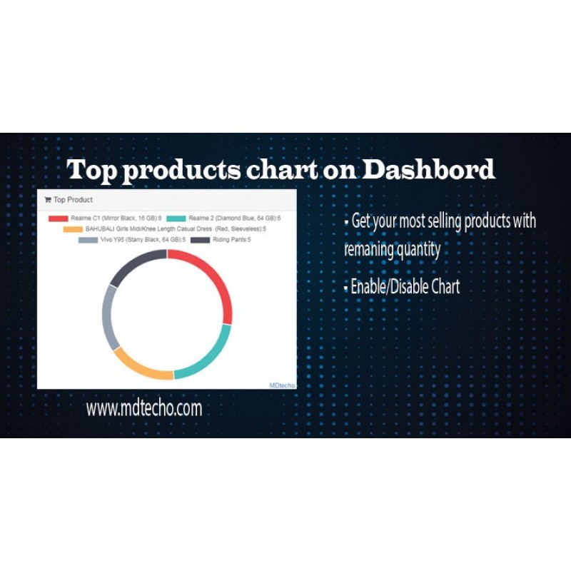 Top Sold Product On Dashboard